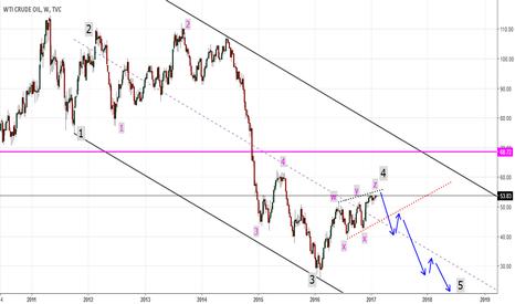 USOIL: Crude: Short set up.