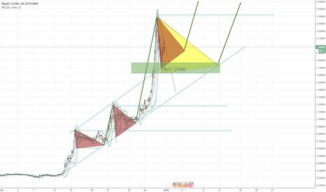 XRPUSD: Bullish XRP continuation pattern