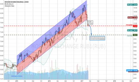 MOEX: продажа moex