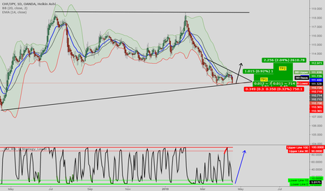 CHFJPY: CHFJPY [1DC] Long setup. We might bounce upwards...