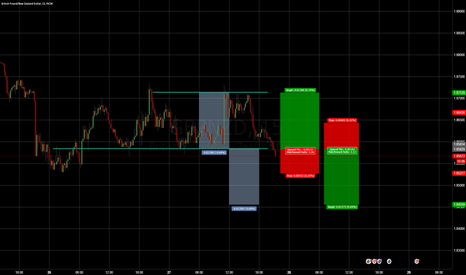 GBPNZD: Crossroad GBP/NZD
