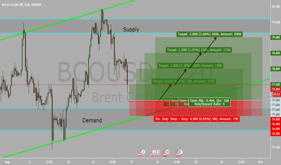 BCOUSD: BRENT OIL 2H