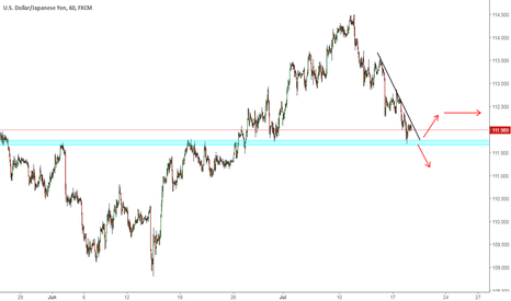 USDJPY: USDJPY Reaction Point