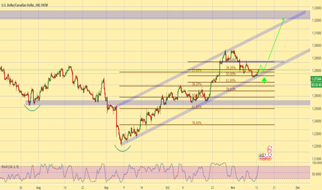 USDCAD: USDCAD - looking to buy the retest of support zone