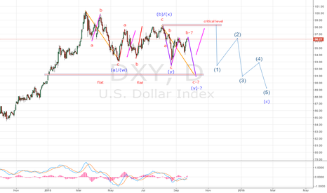 DXY: DXY,D