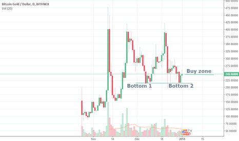 BTGUSD: BTG will probably break its all time high