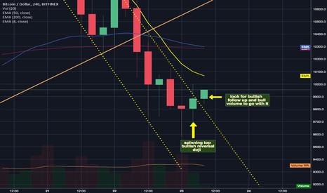 BTCUSD: Bullish spinning top doji signal ling a trend reversal?