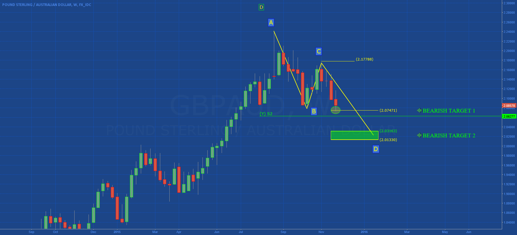 "GBPAUD: BEARISH ""AB-CD"" COMPLETED!"