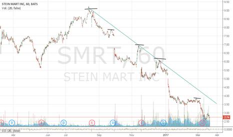 SMRT: tendencia bajista