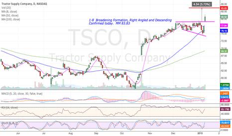 TSCO: TSCO