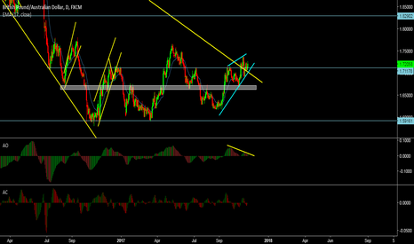 GBPAUD: GBPCAD sell oportunity