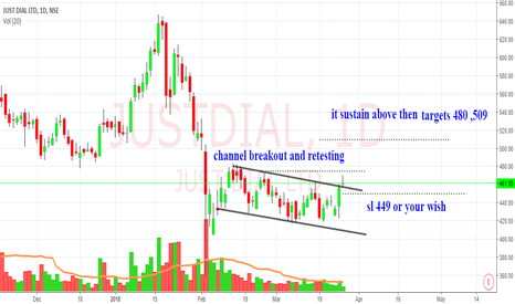 JUSTDIAL: just dial channel breakout