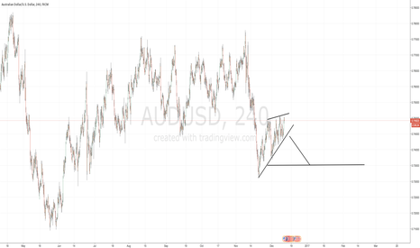 AUDUSD: Bearish AUDUSD for the short term