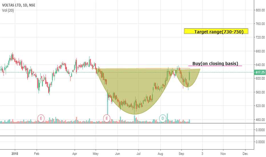 VOLTAS: Voltas short term view