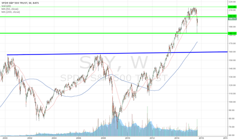 SPY: Weekly $SPY H&S Right Shoulder Forming?