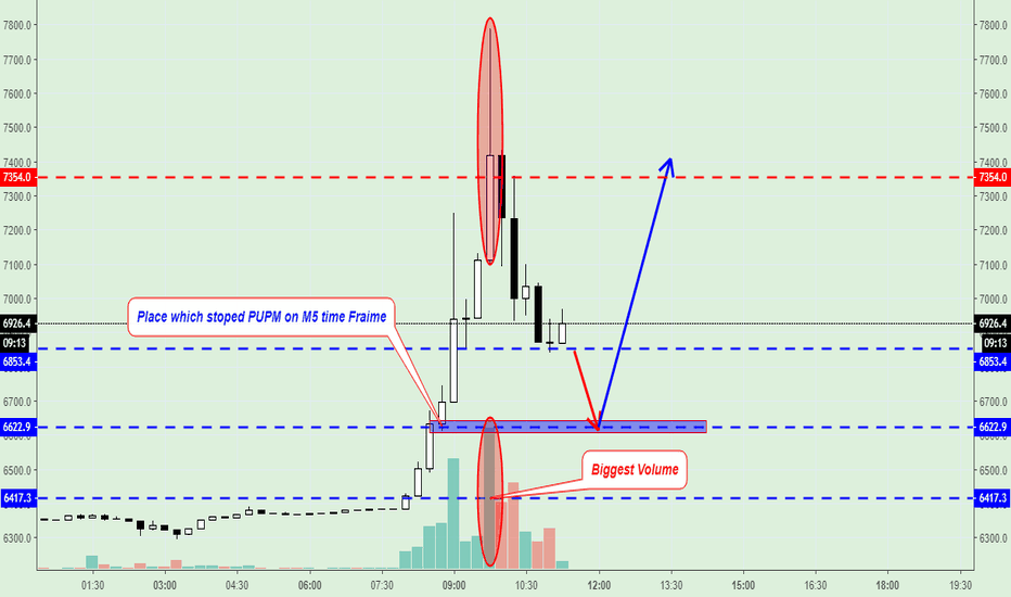 BTCUSD: BTC /USD Buy Signal