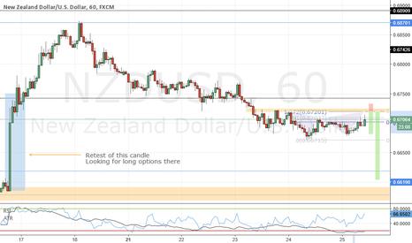 NZDUSD: NZDUSD Gartley to enter a short TCT