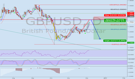 GBPUSD: waiting at pullback zone