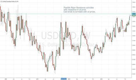 USDCAD: USD/CAD Major Resistance correlation