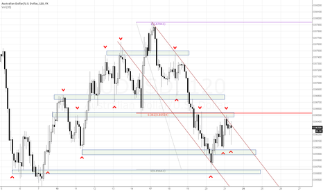 AUDUSD: Supply - Demand view
