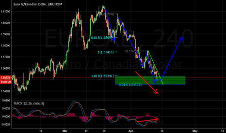 EURCAD: EURCAD Buy Idea