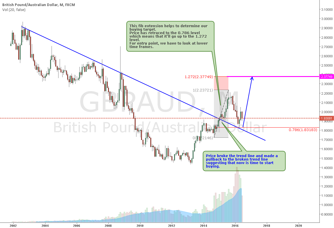 GBPAUD Long : Broken Trend Line and Pullback.