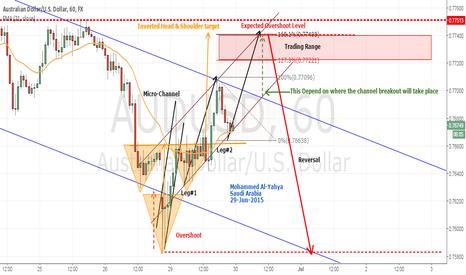 AUDUSD: AUDUSD Bullish short term, Before turning back down to the lows