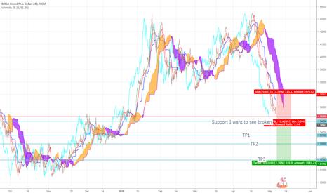 GBPUSD: The Pound to take a Pounding? Ichimoku GBP/USD Short Trade Idea