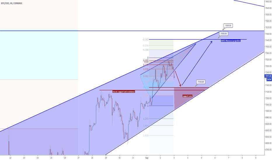BTCUSD: BTCUSD price prediction