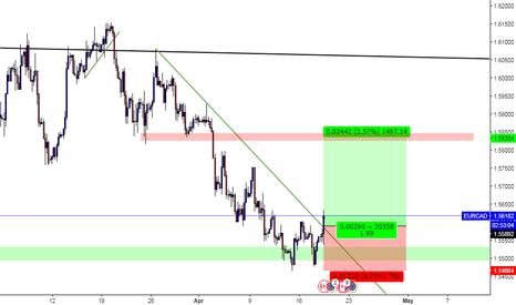 EURCAD: EUR/CAD  DownTrend Breakout