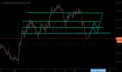 USDCAD: usdcad trend