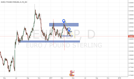EURGBP: Wave Count 1