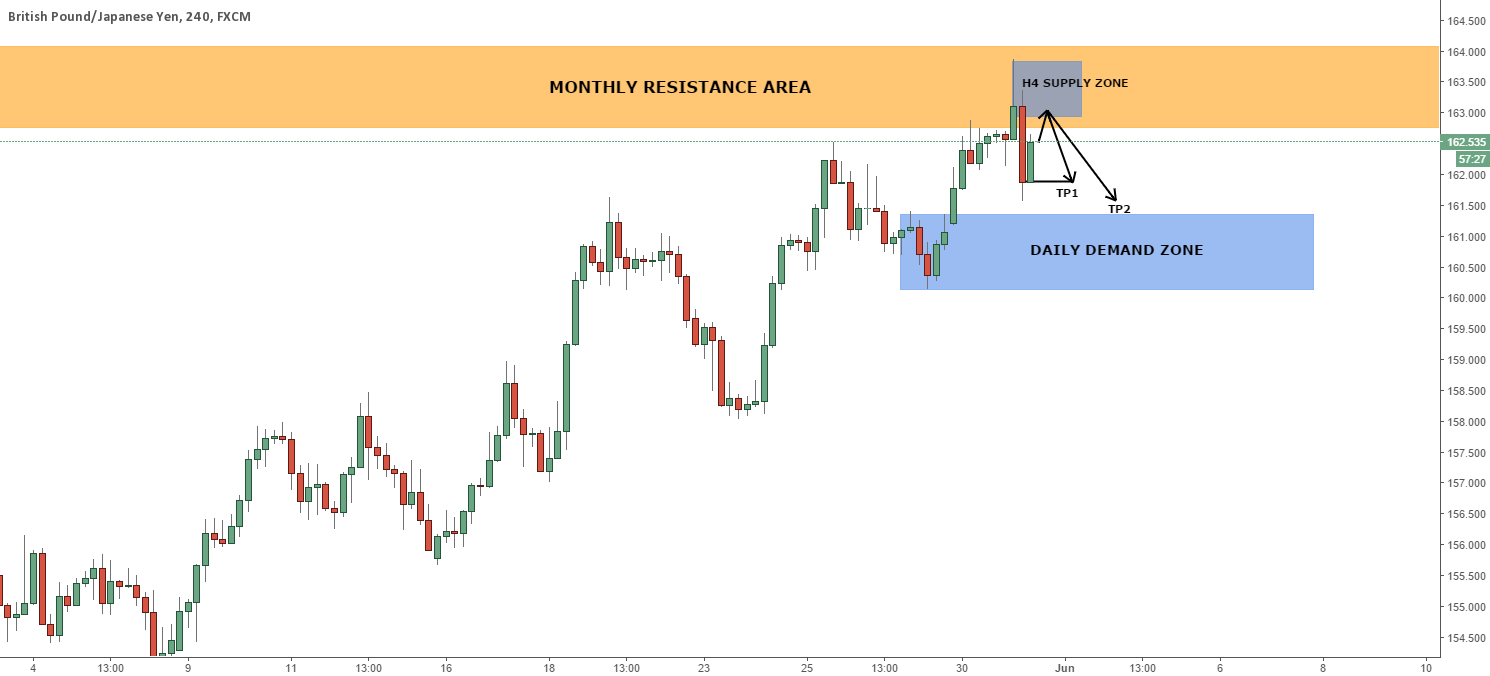 GBPJPY H4: H4 supply zone shorting opportunity