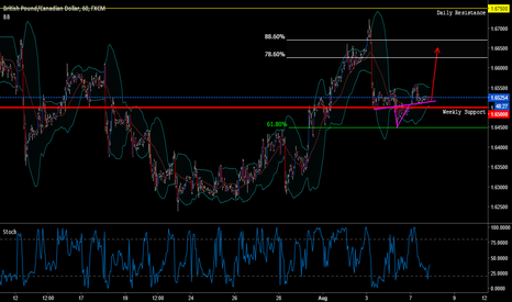 GBPCAD: GBPCAD short term buy then soon after a longer term sell.