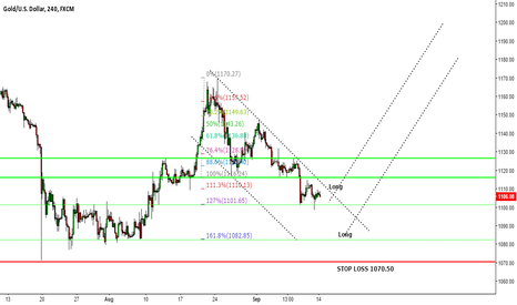 XAUUSD: Gold....wait for breakout