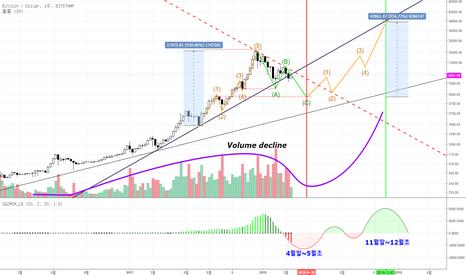 BTCUSD: BTC/USD 비트코인 주봉으로 금년  2018 가격예측