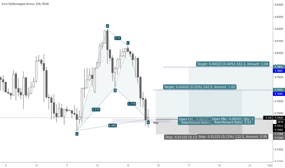 EURNOK: EURNOK Bullish Bat