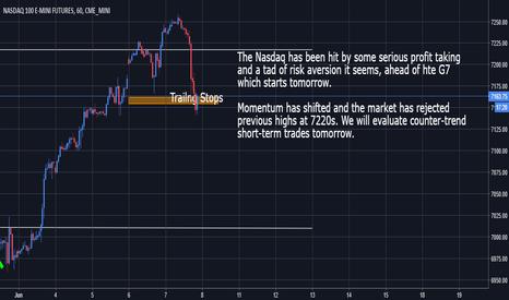 NQ1!: Nasdaq - Profit taking and risk aversion shift momentum