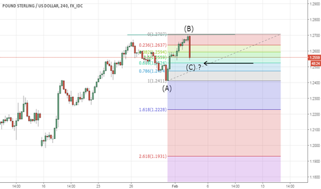 GBPUSD: Flat correction