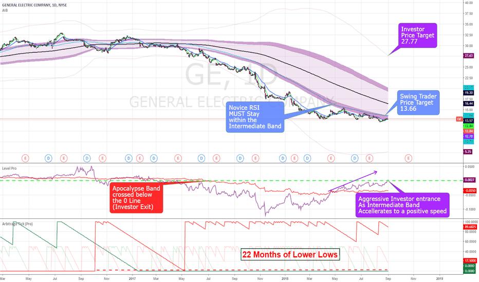 GE: GE PT 27.77