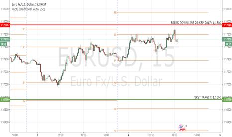 EURUSD: EURUSD: Bears pressure