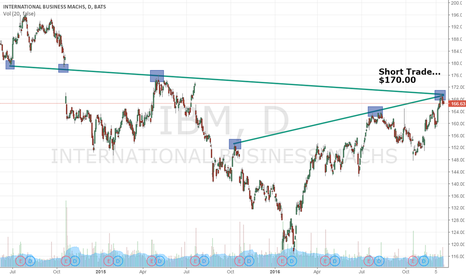 IBM: $IBM Slam Down Coming, Check Out This Chart...