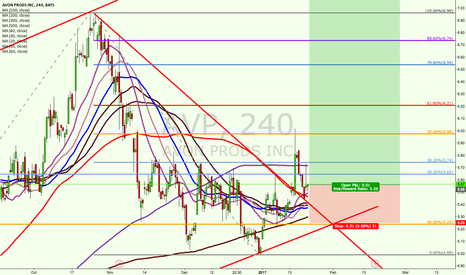 AVP: High prob trade. Buy AVP
