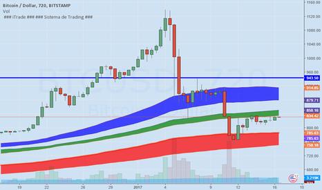 BTCUSD: Bitcoin segue em tendência de alta no longo prazo.