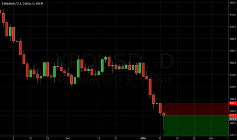 XPDUSD: Palladium - Position Log