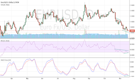 EURUSD: An early call for #divergence #daily #buy $eurusd