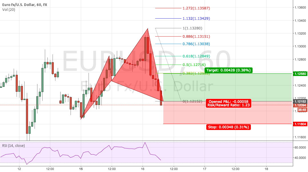 EURUSD Short Long on Cypher Now
