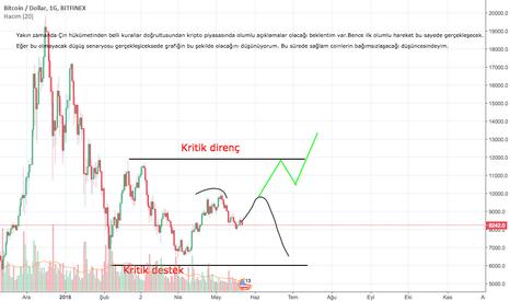 BTCUSD: Bitcoin BTC USD