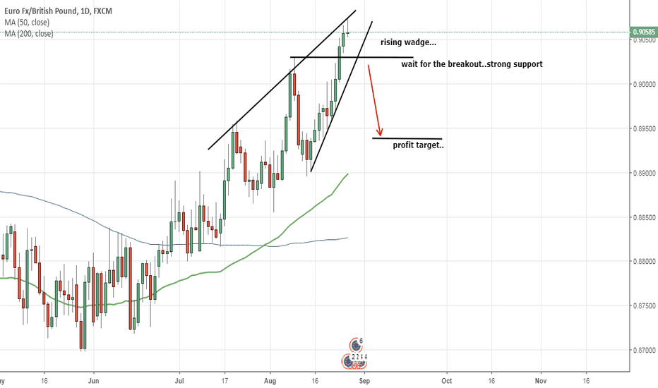 EURGBP: rising wedge...
