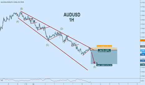 AUDUSD: AUDUSD Short in Anticipated Continued Downside: Triangle